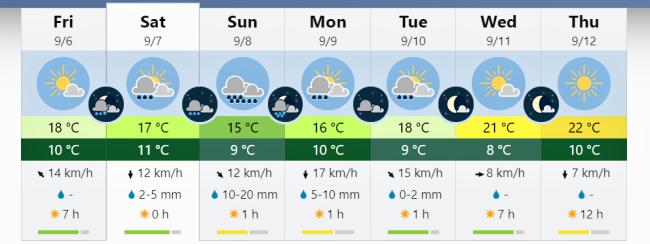 Dlouhodobá předpověď počasí ...